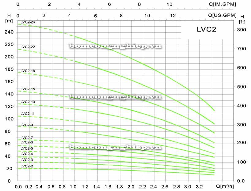 lưu lượng Máy bơm tăng áp bù áp lực LEO LVC