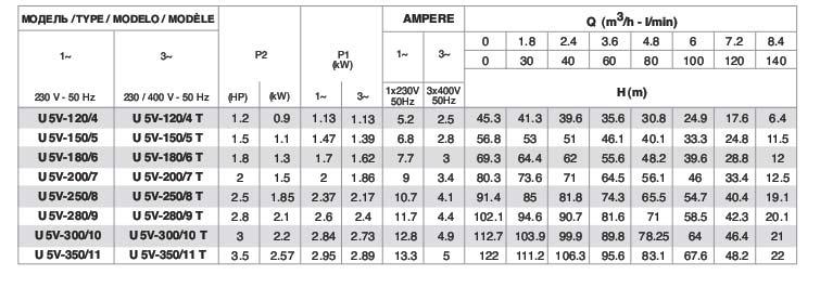 Thông số Máy bơm tăng áp bù áp lực Pentax Urtra U5V