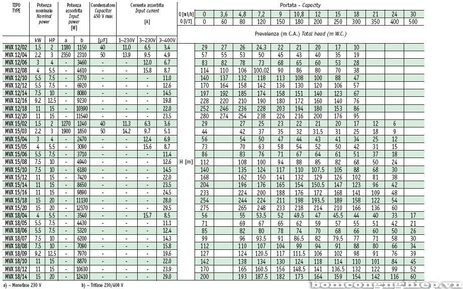 Máy bơm tăng áp Sealand MVX 15 Thông số