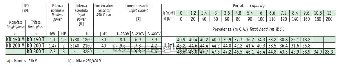 Máy bơm tăng áp Sealand KD Luu lượng cột áp