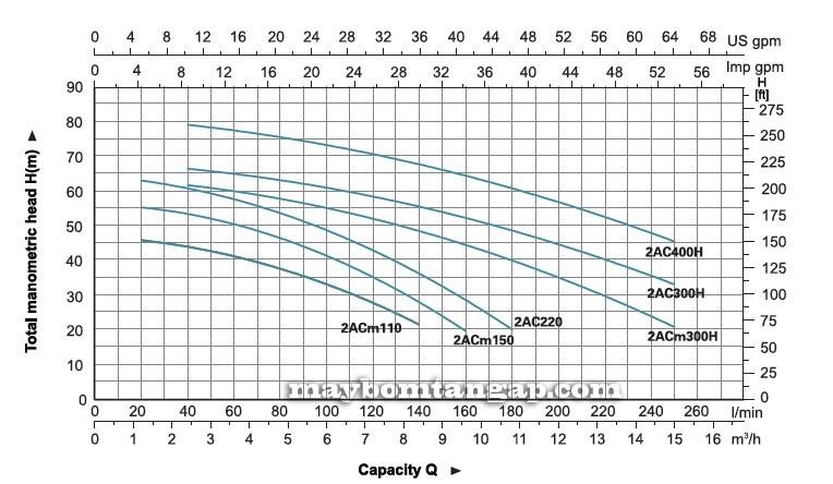 Máy bơm nước LEO 2ACm150 biểu đồ