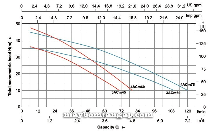 Máy bơm nước Leo 3ACm45 biểu đồ