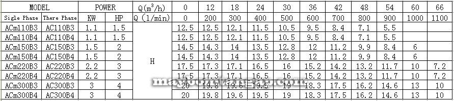 Máy bơm nước LEO ACm150BF2 luu lượng