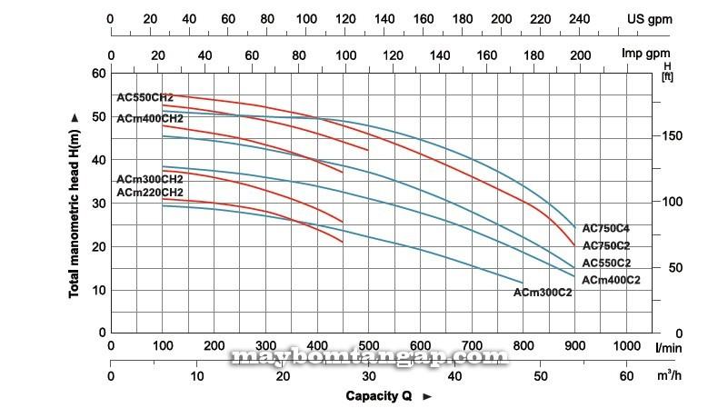 Máy bơm nước LEO ACm220C (H) 2  Biểu đồ