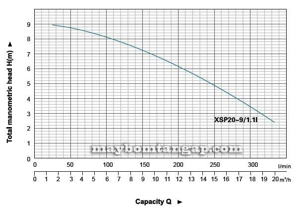 Máy bơm nước LEO XSP20-9/1.1I  biểu đồ