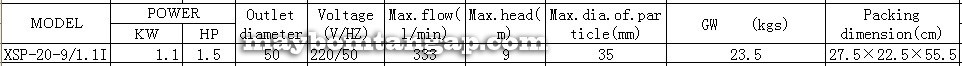 Máy bơm nước LEO XSP20-9/1.1I lưu lượng