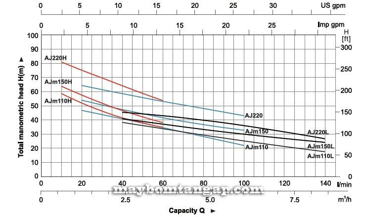 Máy bơm nước LEO AJm110(H) Biểu đồ