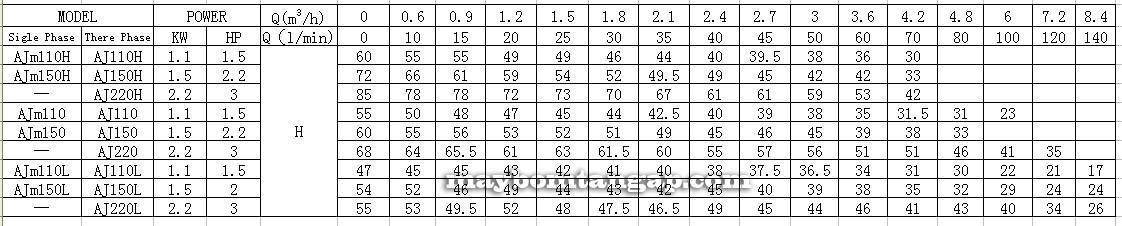 Máy bơm nước LEO AJm110(H) lưu lượng cột áp