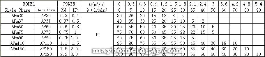 Máy bơm nước LEO APM Kích thước Thông số kỹ thuật