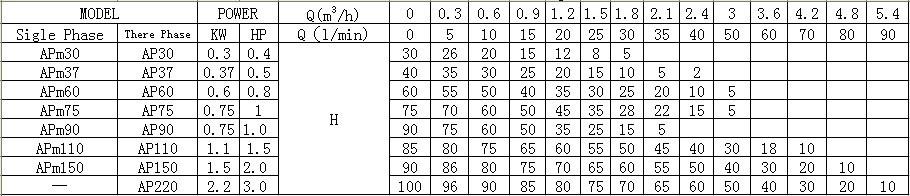 Máy bơm nước LEO APSM Thông số kỹ thuật