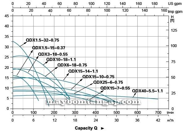 Máy bơm nước LEO QDX3 biểu đồ