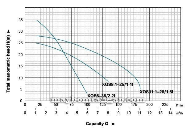 Máy bơm nước LEO XQS biểu đồ