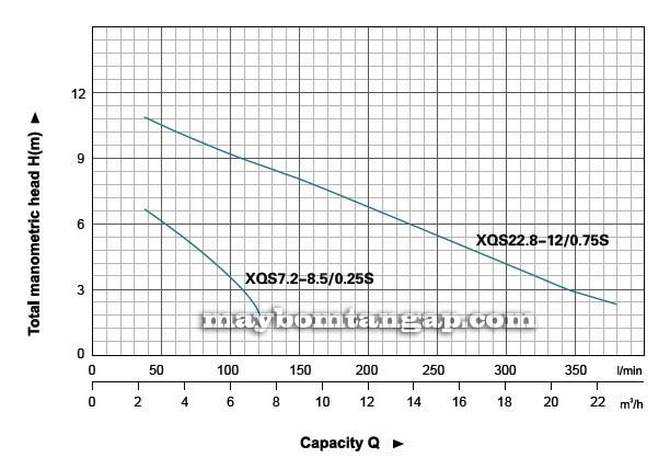 Máy bơm nước LEO XQS7.2-8.5/0.25S biều đồ