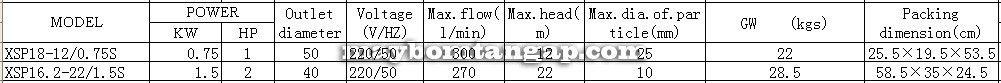 may-bom-nuoc-leo-xsp18-12-0-75s-luu-luong