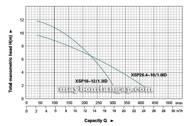 Máy bơm nước Leo XSP18-12/1.3ID biểu đồ