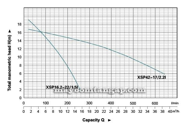 `Máy bơm nước LEO XSP42-17/2.2I biểu đồ