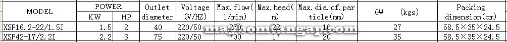 `Máy bơm nước LEO XSP42-17/2.2I lưu lượng