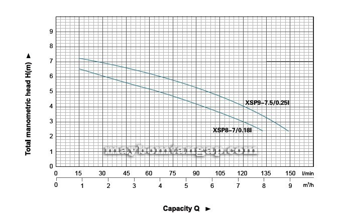 Máy bơm nước LEO XSP8-7/0.18I biểu đồ
