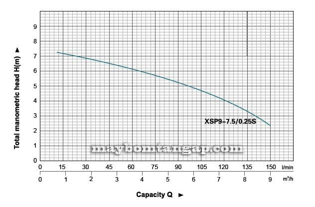 Máy bơm nước LEO XSP9-7.5/0.25S biểu đồ
