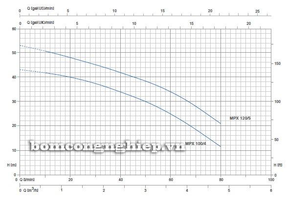 Biểu đồ lưu lượng cột áp của máy bơm nước Pentax MPX