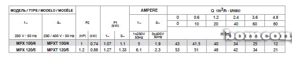 Bảng thông số kỹ thuật của máy bơm nước Pentax MPX