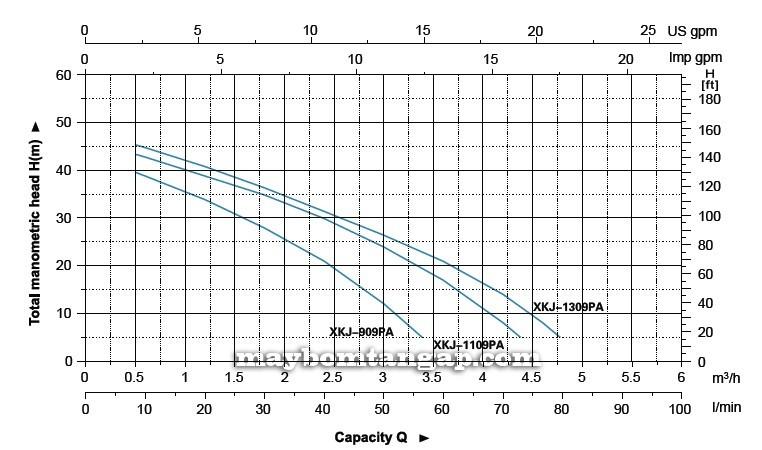 Máy bơm tăng áp LEO XKJ-909PA biểu đồ