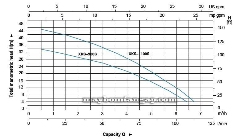 Máy bơm nước LEO XKS-900S biểu đồ