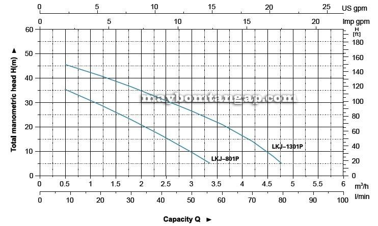 Máy bơm nước LEO Lkj-801P biểu đồ