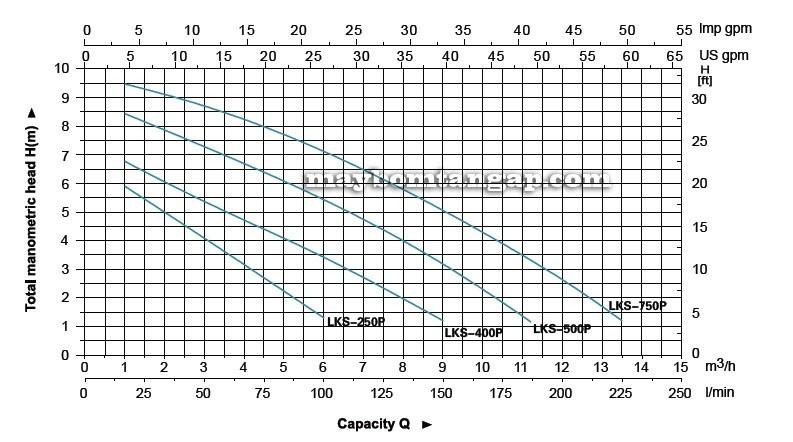Máy bơm nước LEO LKS-250P biểu đồ