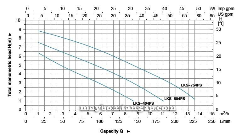 Máy bơm nước LEO LKS-404PS biểu đồa