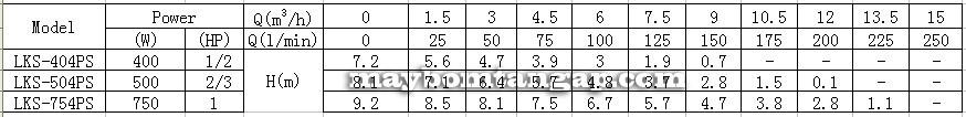 Máy bơm nước LEO LKS-404PS Lưu lượng