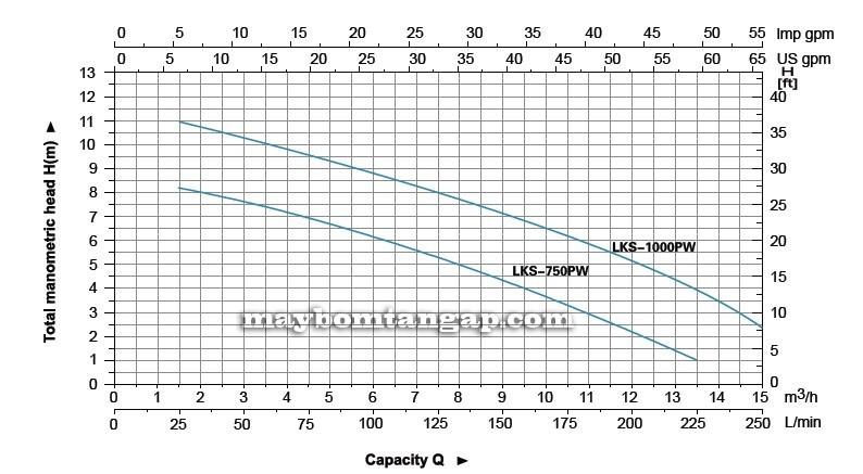 Máy bơm nước LEO LKS-750PW biểu đồ