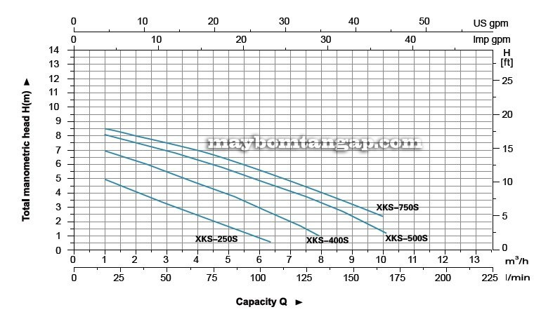 Máy bơm nước LEO XKS-250S biểu đồ
