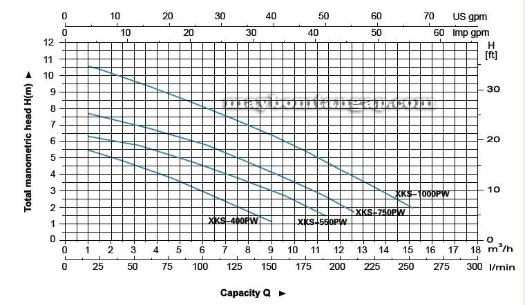 Máy bơm nước LEO XKS-400PW biểu đồ