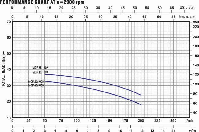 Biểu đồ lưu lượng cột áp của máy bơm nước LuckyPro MCP25-160A
