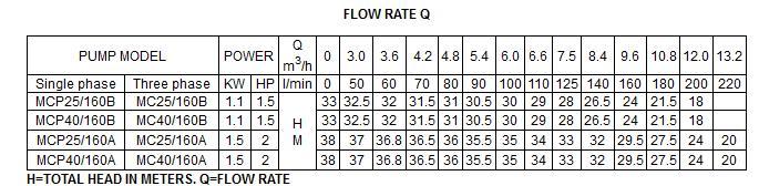 Bảng thông số kỹ thuật của máy bơm nước LuckyPro MCP25-160A