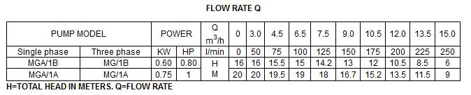 Bảng thông số kỹ thuật của máy bơm nước LuckyPro MGA-1A