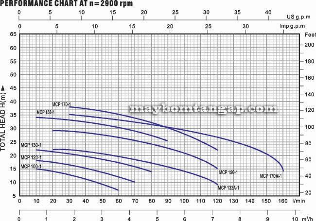 Biểu đồ lưu lượng cột áp của máy bơm nước LuckyPro MCP150-1