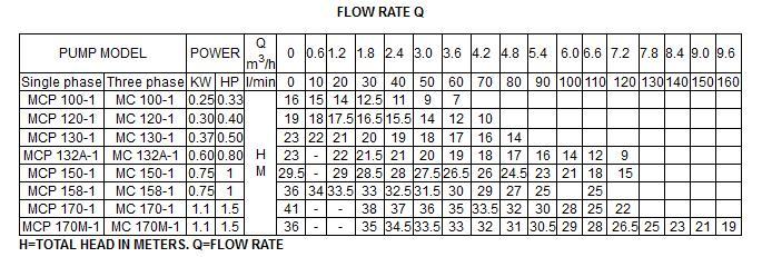 Bảng thông số kỹ thuật của máy bơm nước LuckyPro MCP150-1