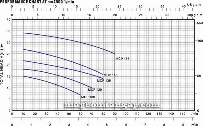 Biểu đồ lưu lượng cột áp của Máy bơm nước LuckyPro MCP158