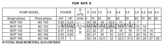 Bảng thông số kỹ thuật của Máy bơm nước LuckyPro MCP158