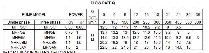 Bảng thông số kỹ thuật của máy bơm nước LuckyPro MHF-5AM