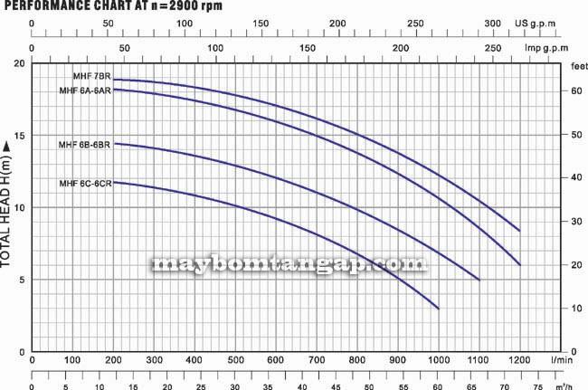 Biểu đồ lưu lượng cột áp của máy bơm nước LuckyPro MHF/6A