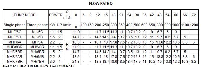 Bảng thông số kỹ thuật của máy bơm nước LuckyPro MHF/6A