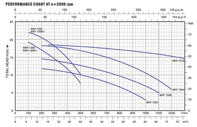 Biểu đồ lưu lượng cột áp của máy bơm nước LuckyPro MNF-129A