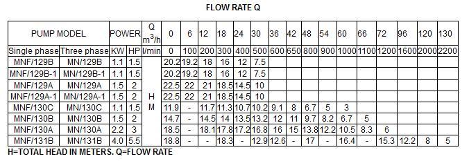 Bảng thông số kỹ thuật của máy bơm nước LuckyPro MNF-129A