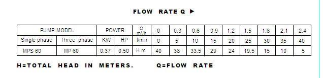 Bảng thông số kỹ thuật của máy bơm nước LuckyPro MPS 60