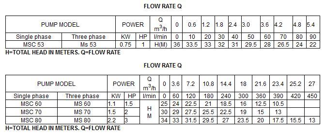 Bảng thông số kỹ thuật của máy bơm nước LuckyPro MSC 70