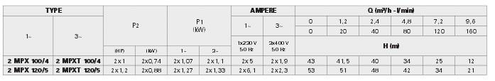 Bảng thông số kỹ thuật của máy bơm nước Pentax 2MPX