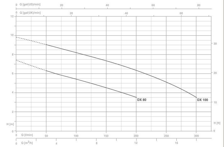 Biểu đồ lưu lượng cột áp của Máy bơm nước Pentax DX